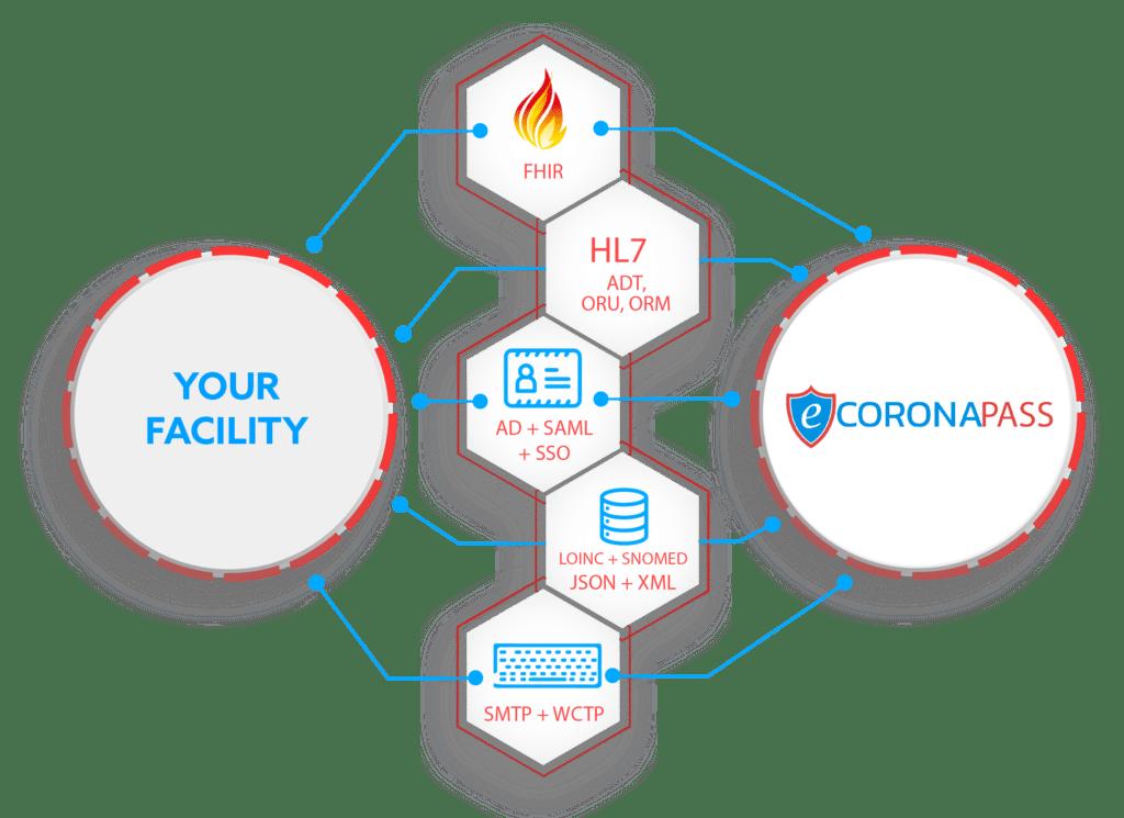 ecoronapass integration capabilities
