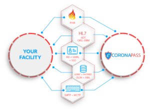 ecoronapass integration capabilities